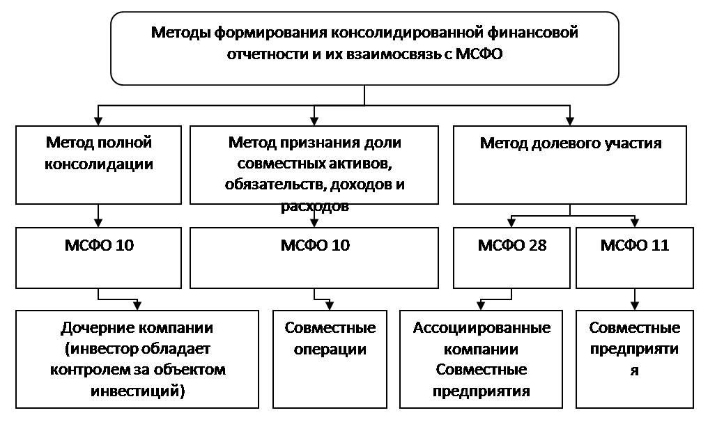 Международным российским по формирования отчетности порядок консолидированной шпаргалка и правилам